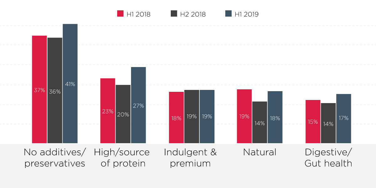 Top 5 health claims on cat food/treats globally (Innova Market Insights, 2020). Percentages may be greater than 100 % due to multiple positions per product.