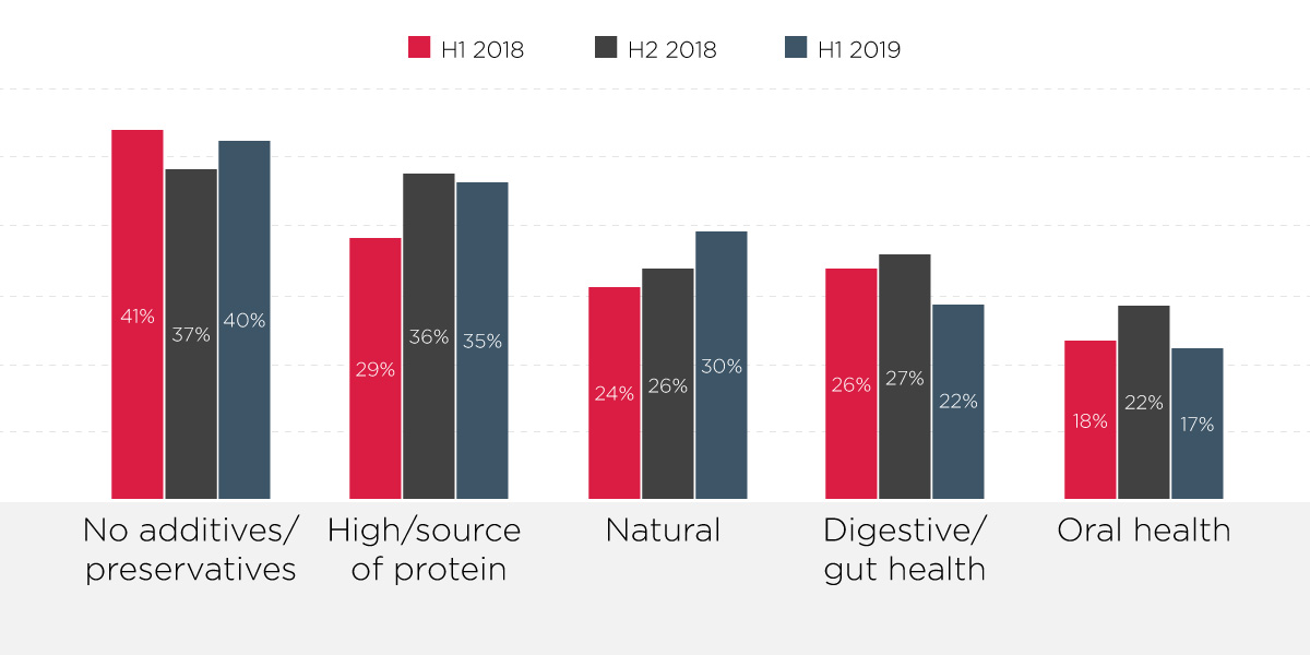 Top 5 health claims on dog food/snacks globally (Innova Market Insights, 2020). Percentages may be greater than 100 % due to multiple positions per product